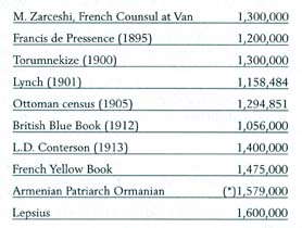 M. Zarceshi, French Counsul at Van___________1,300,000 Francis de Pressence (1895)_________________1,200,000 Torumnekize (1900)_______________________1,300,000 Lynch (1901)____________________________1,158,484 Ottoman Census (1905)____________________1,294,851 British Blue Book (1912)___________________1,056,000 L.D. Conterson (1913)_____________________1,400,000 French Yellow Book_______________________1,475,000 Armenian Patriarch Ormanian________________1,579,000
