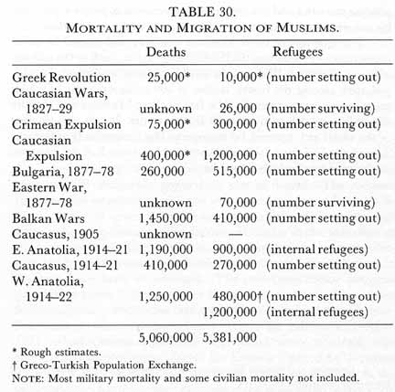 TABLE 30. MORTALITY AND MIGRATION OF MUSLIMS. Greek Revolution —Deaths: 25,000* —Refugees: 10,000*; Caucasian Wars, 1827—29—Deaths: unknown —Refugees: 26,000; Crimean Expulsion —Deaths: 75,000  —Refugees: 300,000; Caucasian Expulsion —Deaths: 400,000* —Refugees: 1,200,000; Bulgaria, 1877-78 —Deaths: 260,000 —Refugees: 515,000; Eastern War, 1877-78 —Deaths: unknown —Refugees: 70,000; Balkan Wars —Deaths: 1,450,000 —Refugees: 410,000;  Caucasus, 1905 —Deaths: unknown —Refugees: —; E. Anatolia, 1914-21 —Deaths: 1,190,000 —Refugees: 900,000; Caucasus, 1914-21 —Deaths: 410,000  —Refugees: 270,000; W. Anatolia, 1914-22 —Deaths: 1,250,000 —Refugees: 480,000~ ; 1,200,000 (internal refugees) TOTALS —Deaths: 5,060,000  —Refugees: 5,381,000; * Rough estimates. ~ Greco-Turkish Population Exchange. NOTE:	Most military mortality and some civilian mortality not included.