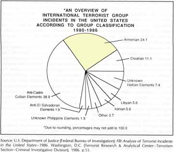 Chart for terror groups in the USA, 1980-1986